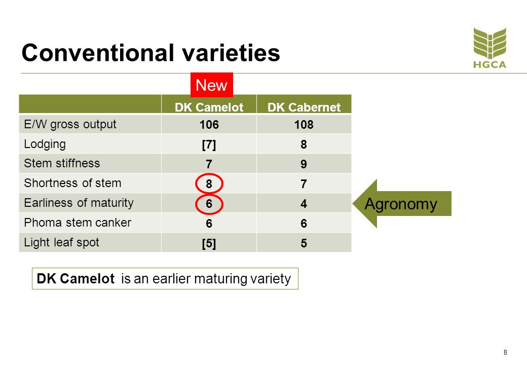 Oilseed Rape 2012 and beyond New RL varieties showing increased yield and improved agronomic characteristics Watch for signs of clubroot - consider management options