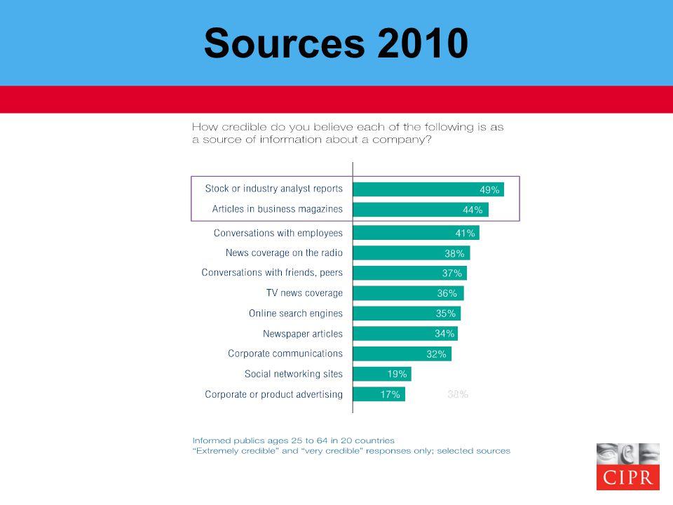 Sources 2010