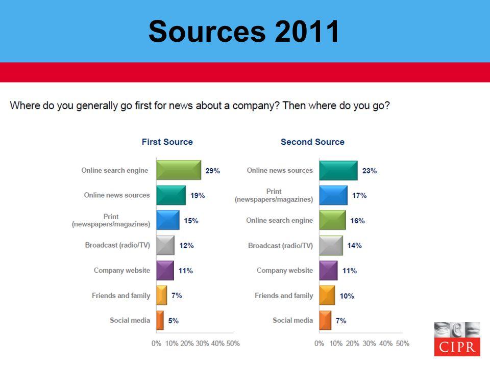 Sources 2011