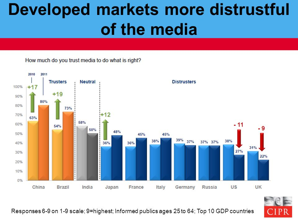 Developed markets more distrustful of the media Responses 6-9 on 1-9 scale; 9=highest; Informed publics ages 25 to 64; Top 10 GDP countries