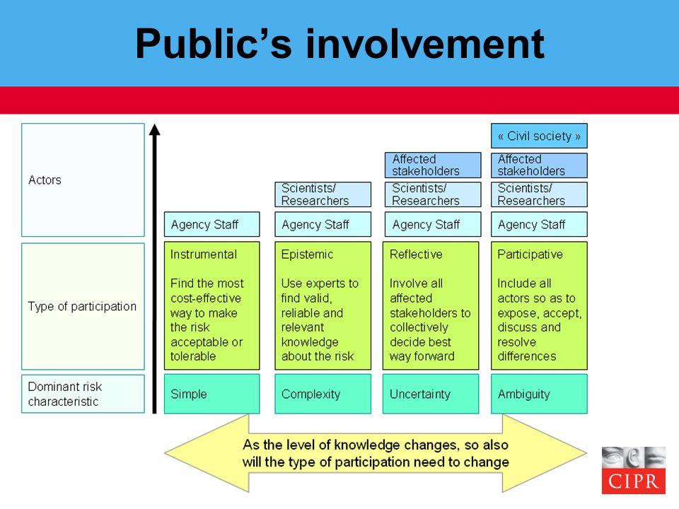 Public's involvement