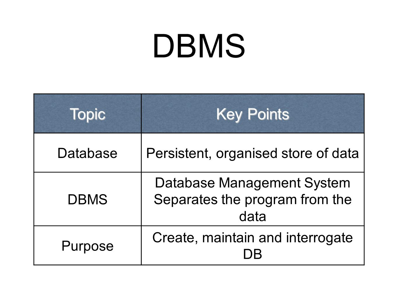 DBMS Topic Key Points DatabasePersistent, organised store of data DBMS Database Management System Separates the program from the data Purpose Create,