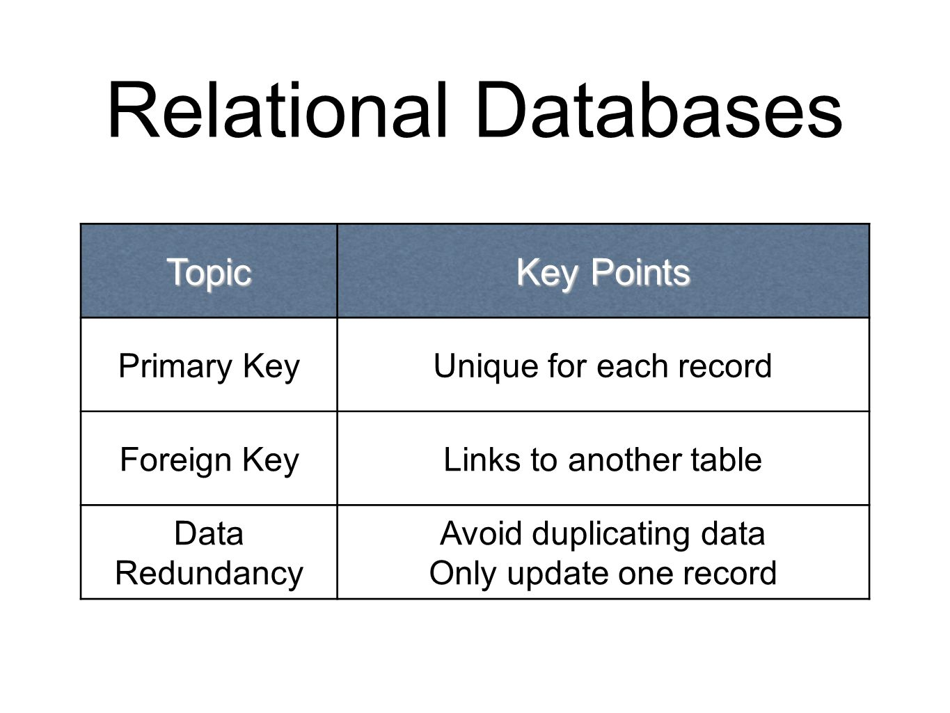 Relational Databases Topic Key Points Primary KeyUnique for each record Foreign KeyLinks to another table Data Redundancy Avoid duplicating data Only