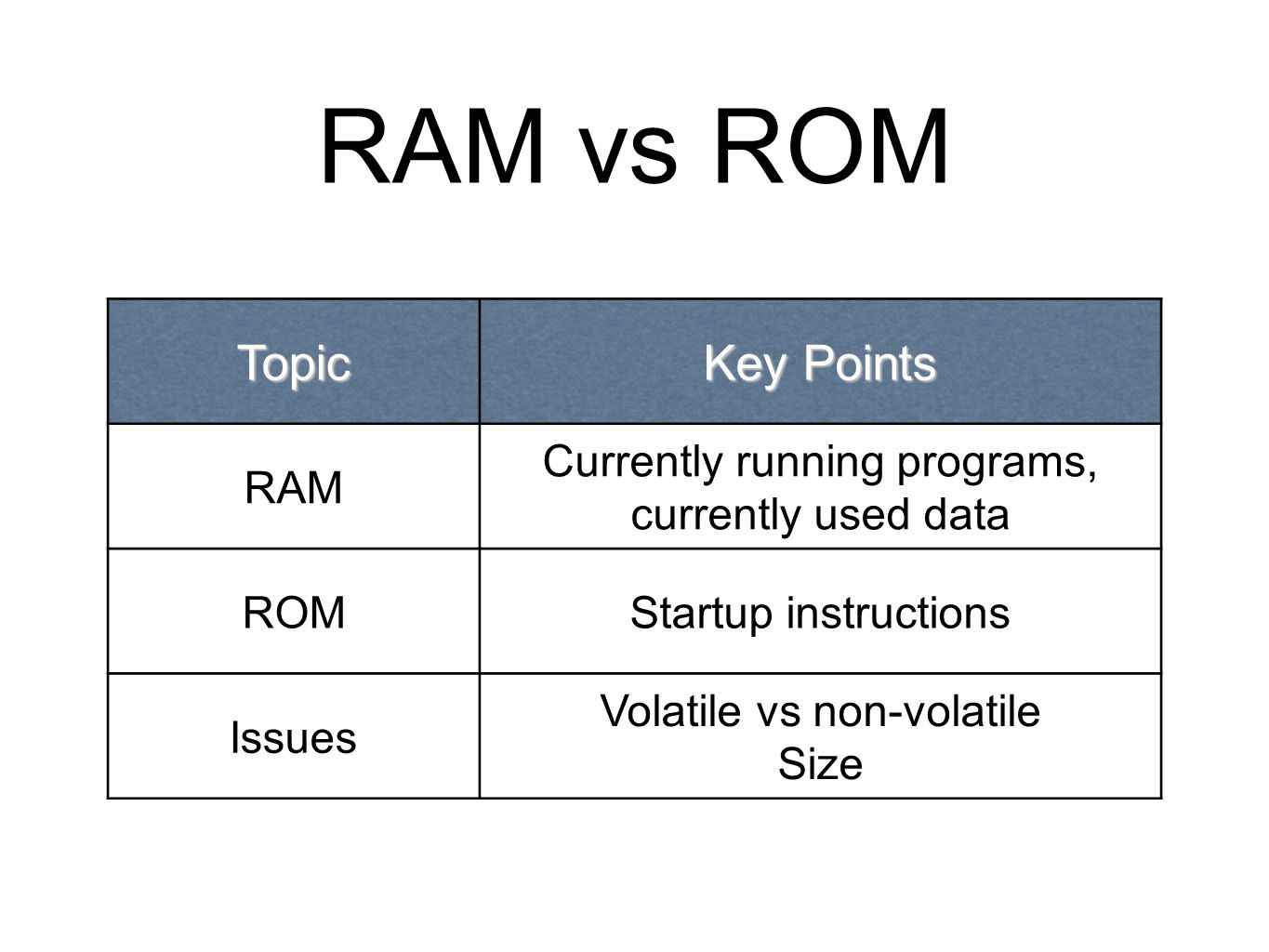 RAM vs ROM Topic Key Points RAM Currently running programs, currently used data ROMStartup instructions Issues Volatile vs non-volatile Size