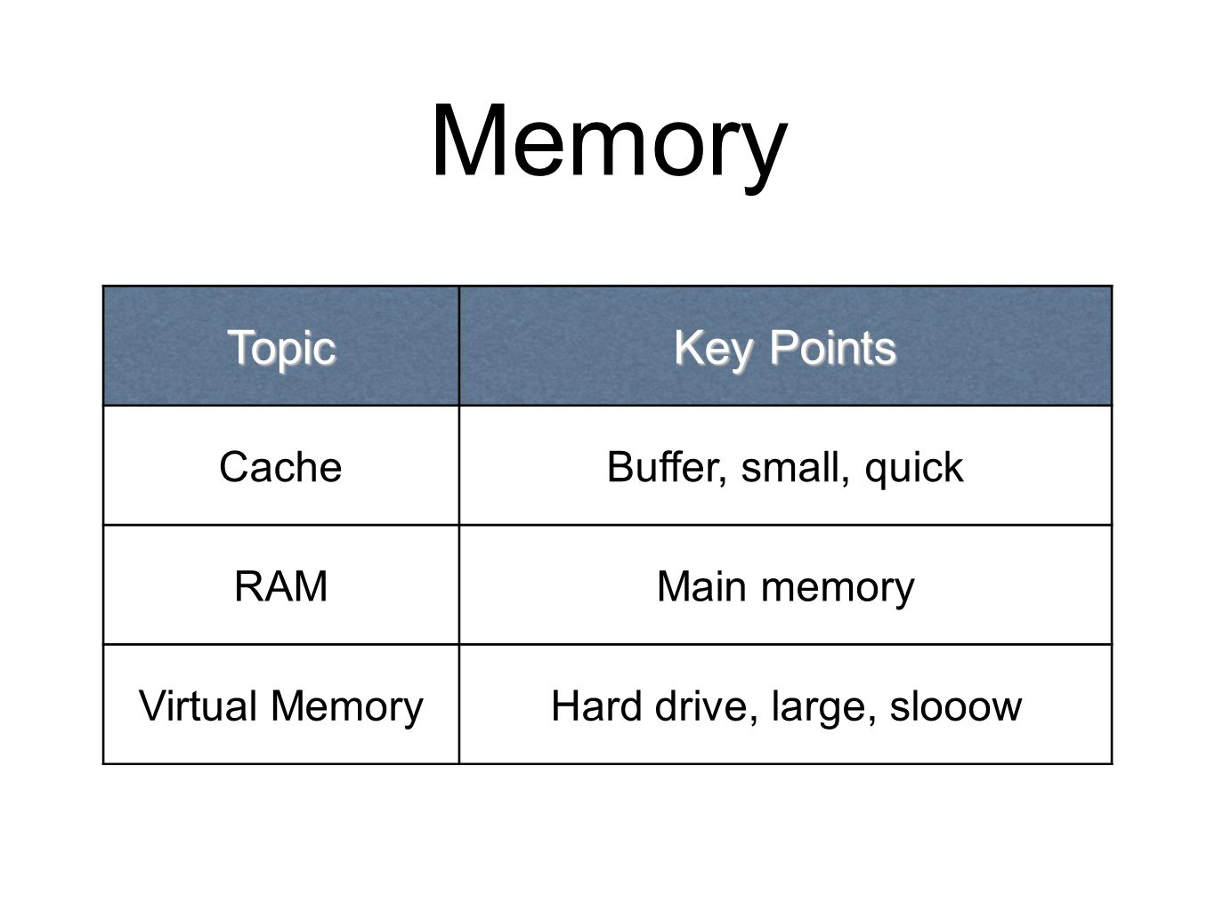 Memory Topic Key Points CacheBuffer, small, quick RAMMain memory Virtual MemoryHard drive, large, slooow