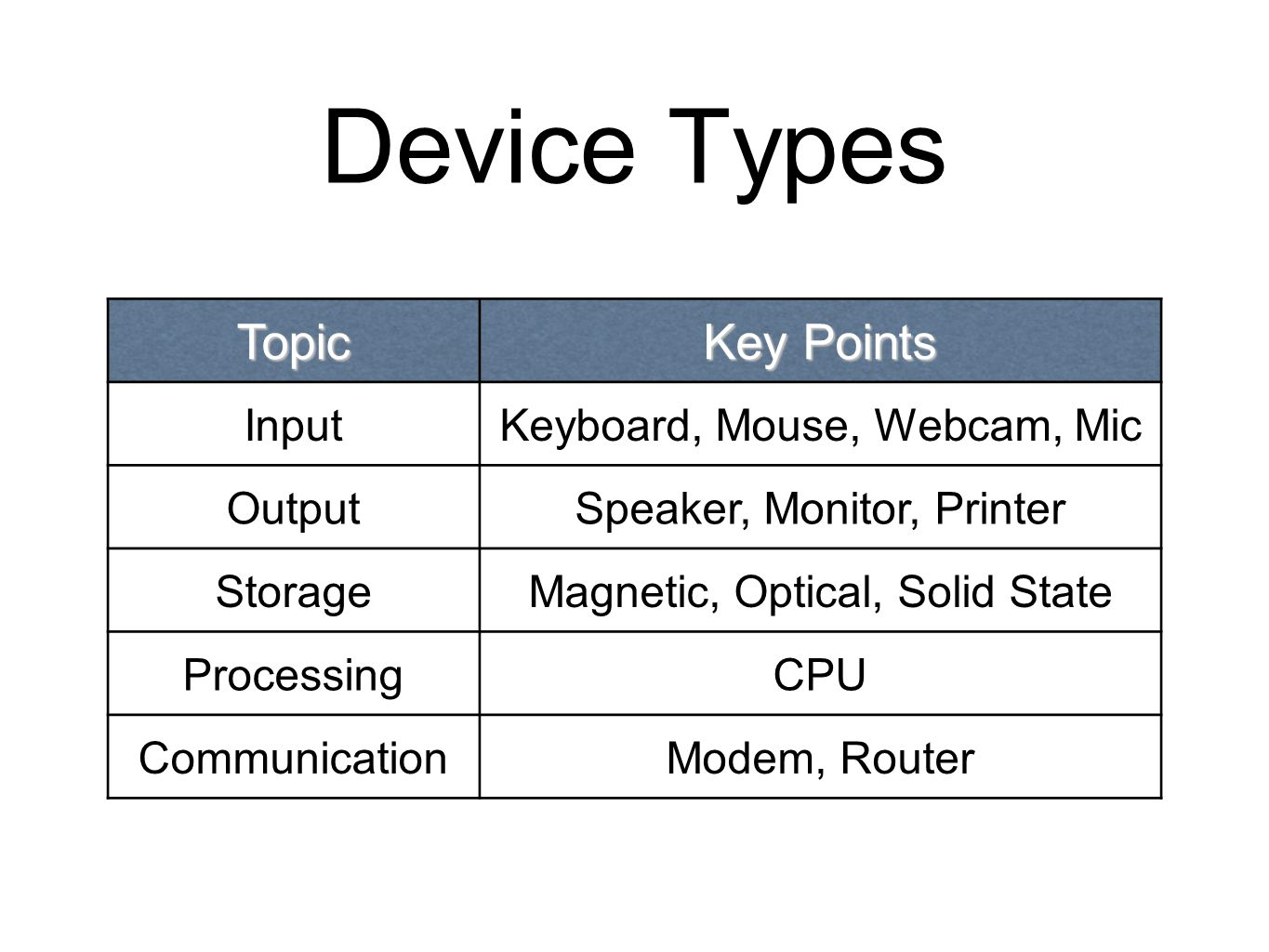 Device Types Topic Key Points InputKeyboard, Mouse, Webcam, Mic OutputSpeaker, Monitor, Printer StorageMagnetic, Optical, Solid State ProcessingCPU Co