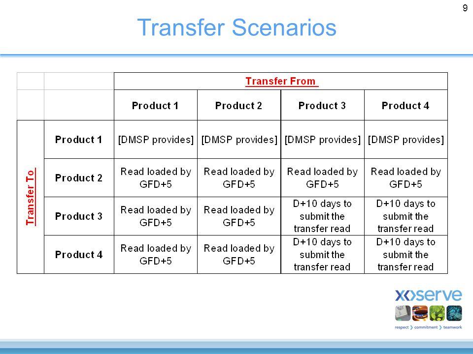 9 Transfer Scenarios