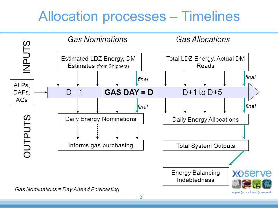 3 Allocation processes – Timelines GAS DAY = DD - 1D+1 to D+5 INPUTS OUTPUTS Daily Energy Allocations Total System Outputs Energy Balancing Indebtedness Total LDZ Energy, Actual DM Reads Daily Energy Nominations Informs gas purchasing Estimated LDZ Energy, DM Estimates (from Shippers) ALPs, DAFs, AQs final Gas NominationsGas Allocations Gas Nominations = Day Ahead Forecasting