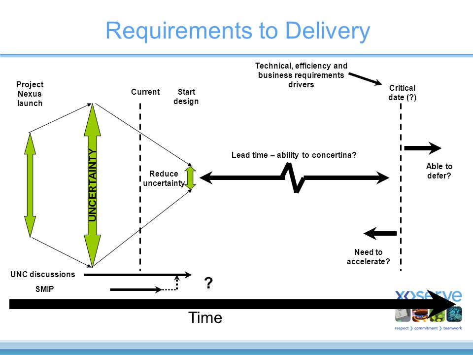 UNCERTAINTY Requirements to Delivery Project Nexus launch CurrentStart design Time Critical date (?) Able to defer.