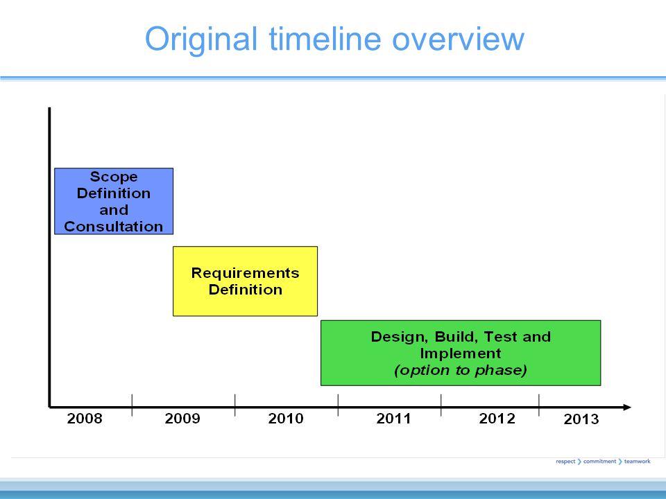 Original timeline overview