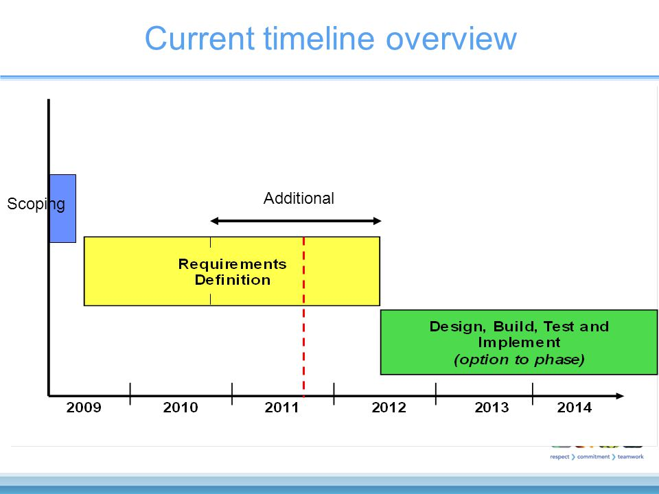 Current timeline overview Scoping Additional