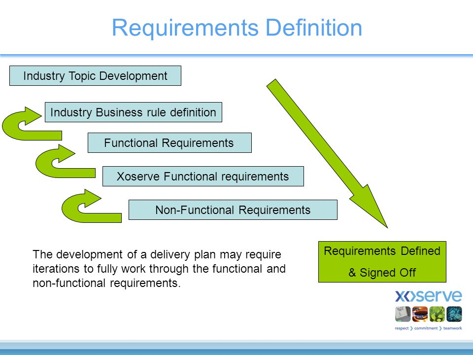 Requirements Definition Industry Topic Development Industry Business rule definition Functional Requirements Xoserve Functional requirements Non-Functional Requirements Requirements Defined & Signed Off The development of a delivery plan may require iterations to fully work through the functional and non-functional requirements.