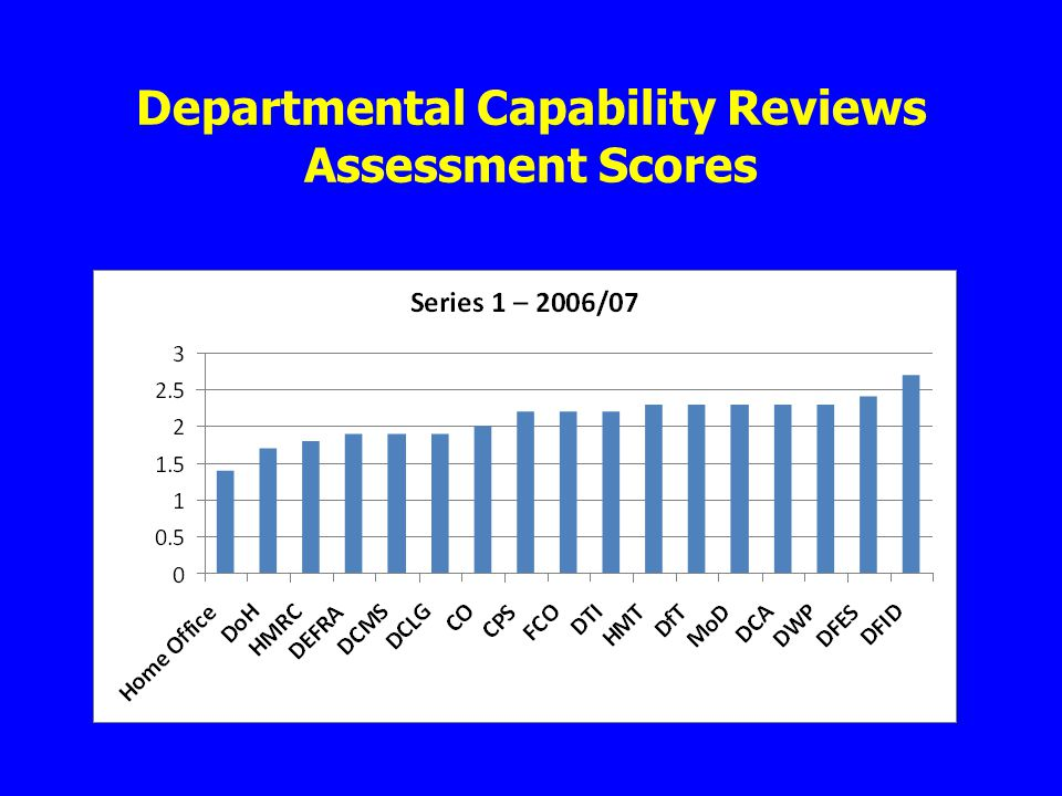 Departmental Capability Reviews Assessment Scores