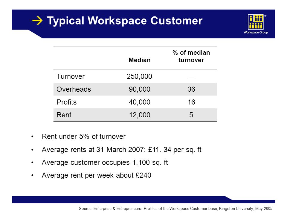 10 Typical Workspace Customer Rent under 5% of turnover Average rents at 31 March 2007: £11.