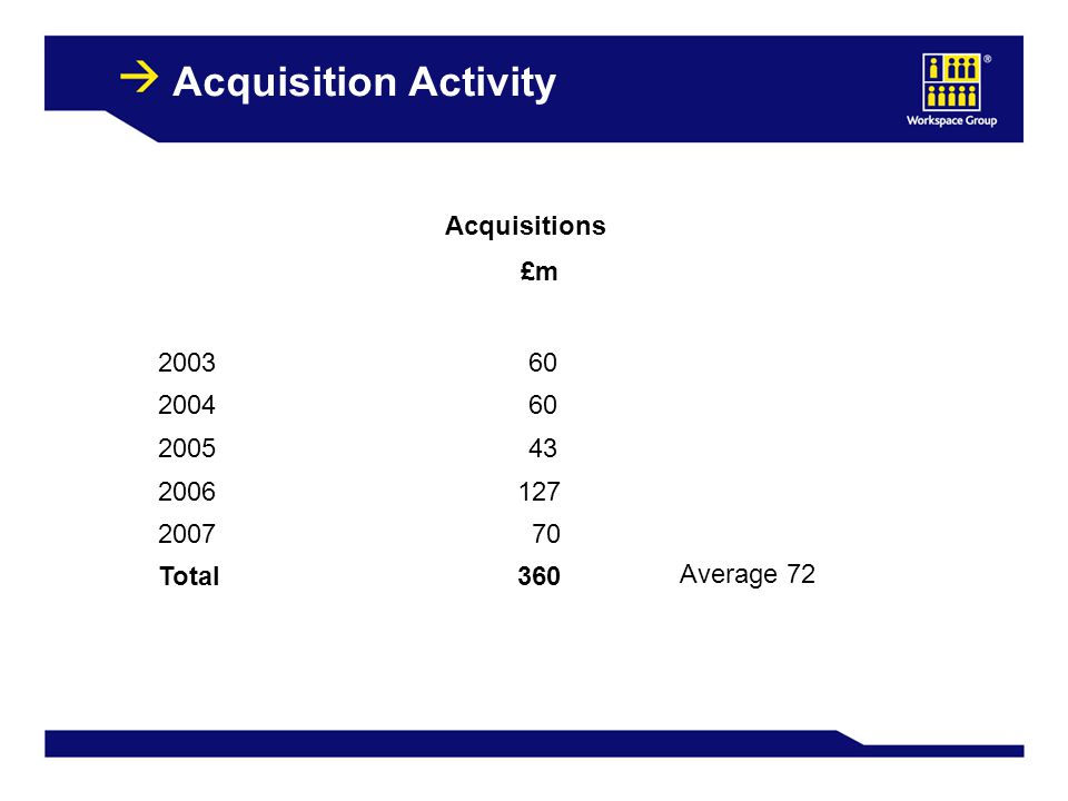 17 Acquisition Activity Acquisitions £m 2003 60 2004 60 2005 43 2006127 2007 70 Total360 Average 72