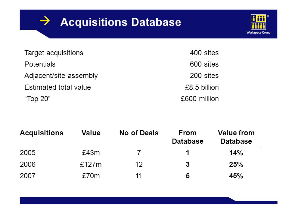 20 Acquisitions Database Target acquisitions400 sites Potentials600 sites Adjacent/site assembly200 sites Estimated total value£8.5 billion Top 20 £600 million AcquisitionsValueNo of DealsFrom Database Value from Database 2005£43m7114% 2006£127m12325% 2007£70m11545%