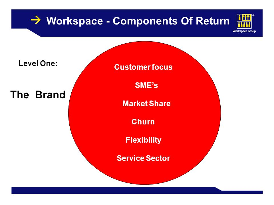 21 Customer focus SME's Market Share Churn Flexibility Service Sector Level One: The Brand Workspace - Components Of Return