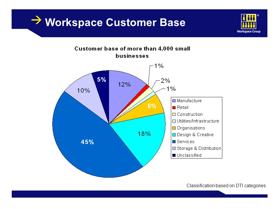 8 Workspace Customer Base Classification based on DTI categories