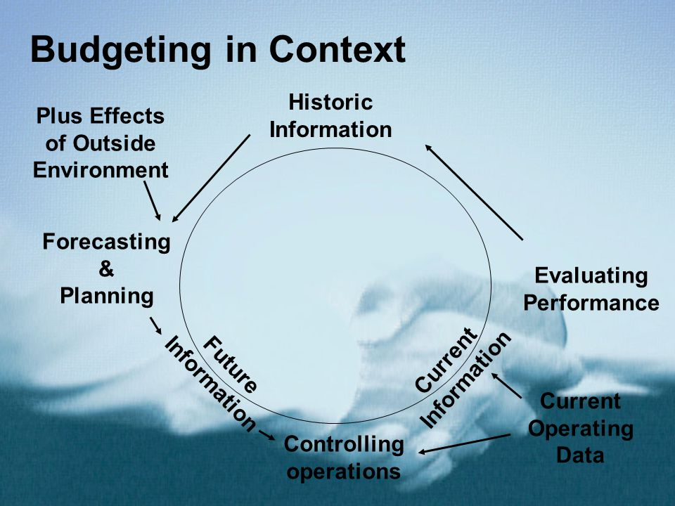 Budgeting in Context Historic Information Evaluating Performance Controlling operations Forecasting & Planning Plus Effects of Outside Environment Future Information Current Information Current Operating Data