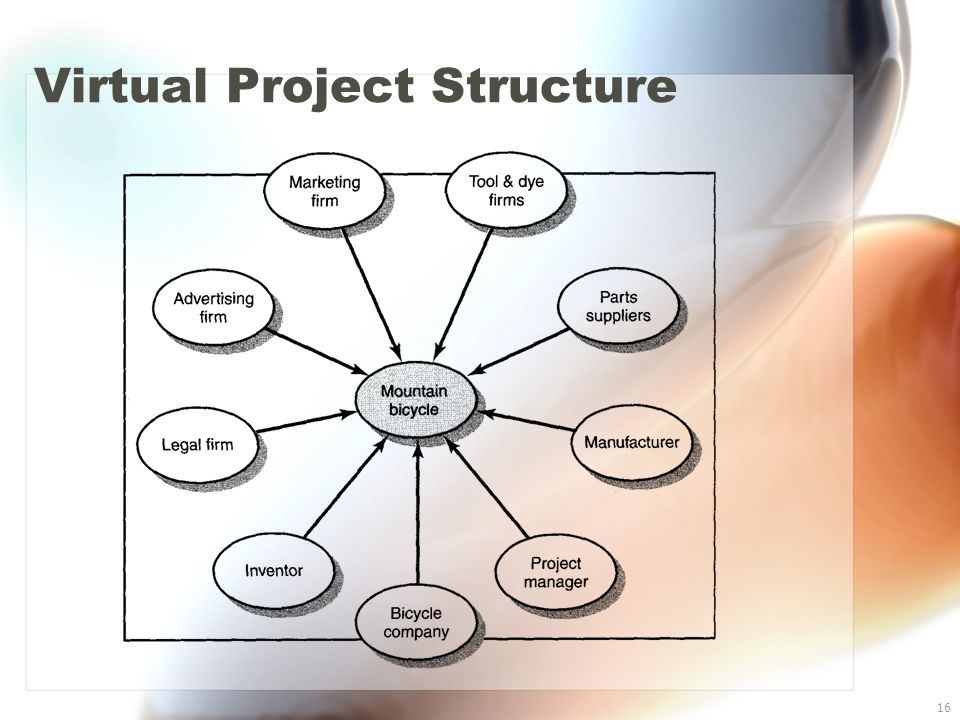 16 Virtual Project Structure