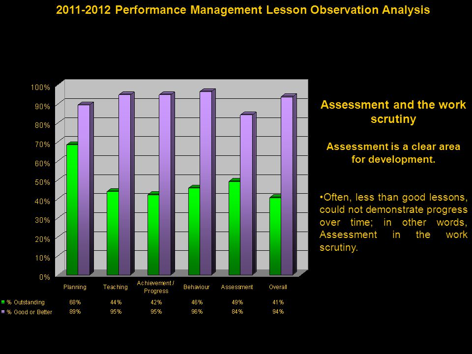 2011-2012 Performance Management Lesson Observation Analysis Assessment and the work scrutiny Assessment is a clear area for development.