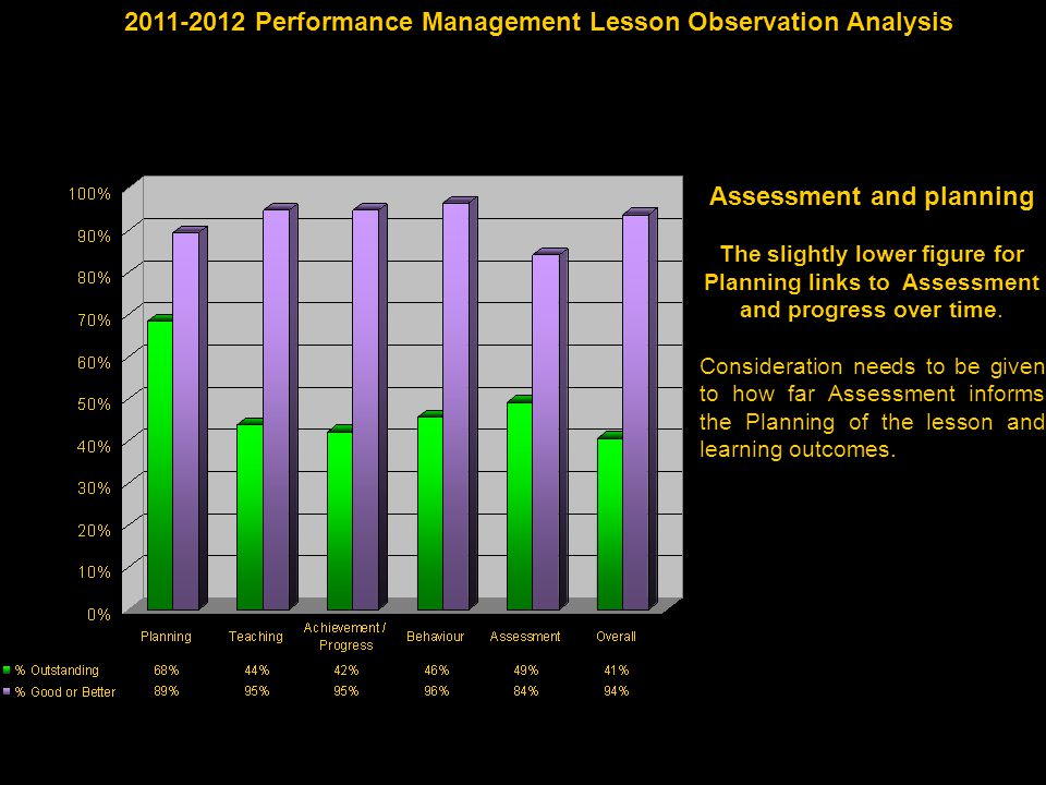 Assessment and planning The slightly lower figure for Planning links to Assessment and progress over time.