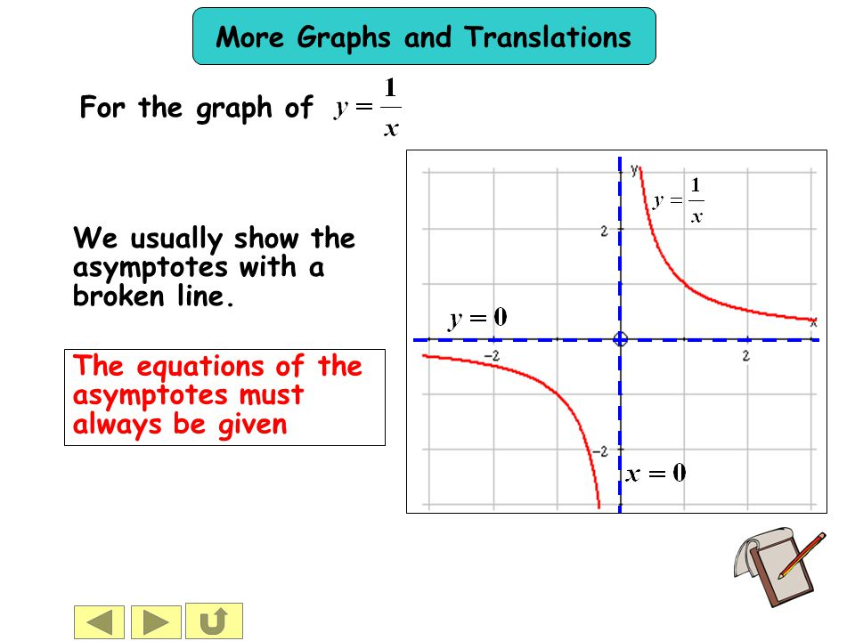 More Graphs and Translations We usually show the asymptotes with a broken line. The equations of the asymptotes must always be given For the graph of