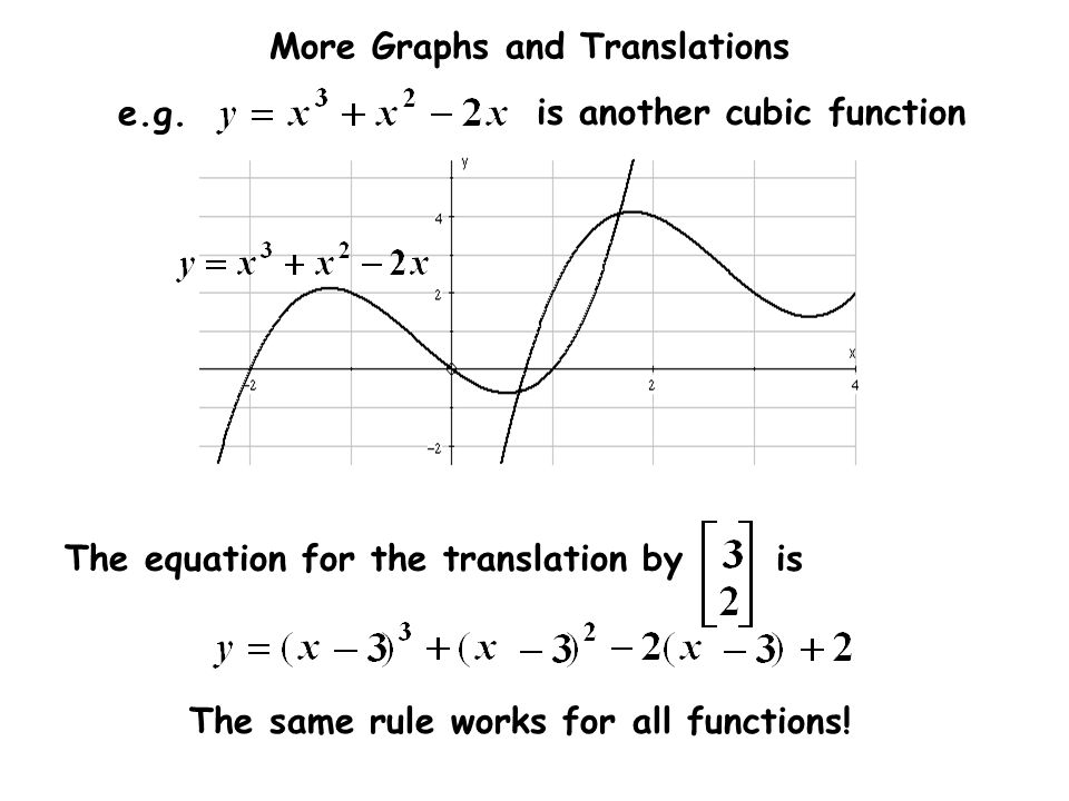 More Graphs and Translations The equation for the translation by is The same rule works for all functions! is another cubic function e.g.