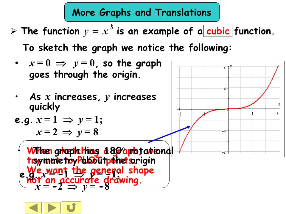 More Graphs and Translations When sketching a graph, we try not to PLOT points. We want the general shape not an accurate drawing. x  The function is