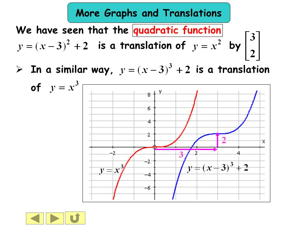More Graphs and Translations  In a similar way, is a translation of We have seen that the quadratic function is a translation of by