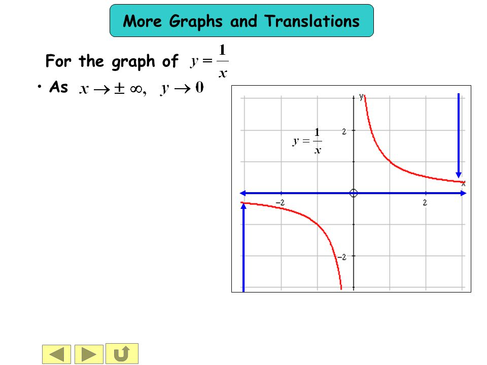 More Graphs and Translations For the graph of As