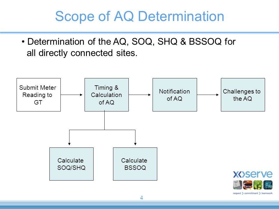 4 Scope of AQ Determination Submit Meter Reading to GT Timing & Calculation of AQ Calculate BSSOQ Calculate SOQ/SHQ Notification of AQ Challenges to t