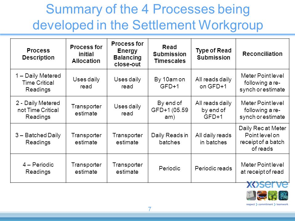 7 Summary of the 4 Processes being developed in the Settlement Workgroup Process Description Process for initial Allocation Process for Energy Balanci
