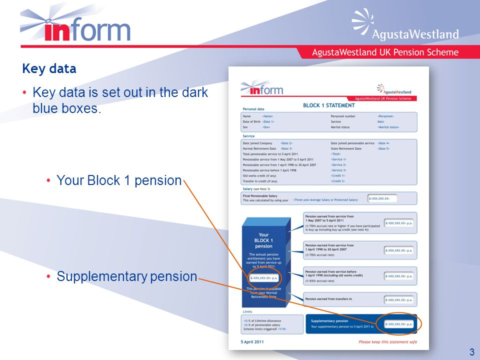 Key data Key data is set out in the dark blue boxes. Your Block 1 pension Supplementary pension 3