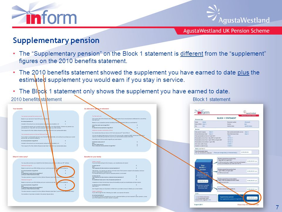 Supplementary pension The Supplementary pension on the Block 1 statement is different from the supplement figures on the 2010 benefits statement.