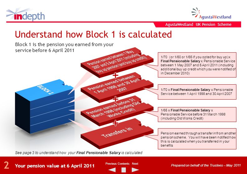 Block 1 is the pension you earned from your service before 6 April 2011 Understand how Block 1 is calculated Your pension value at 6 April 2011 Prepared on behalf of the Trustees – May 2011 NextPreviousContents 2 1/70 (or 1/60 or 1/65 if you opted for buy up) x Final Pensionable Salary x Pensionable Service between 1 May 2007 and 5 April 2011 (including additional buy up credit which you were notified of in December 2010) 1/70 x Final Pensionable Salary x Pensionable Service between 1 April 1998 and 30 April 2007 1/65 x Final Pensionable Salary x Pensionable Service before 31 March 1998 (including Old Works Credit) Pension earned through a transfer in from another pension scheme.