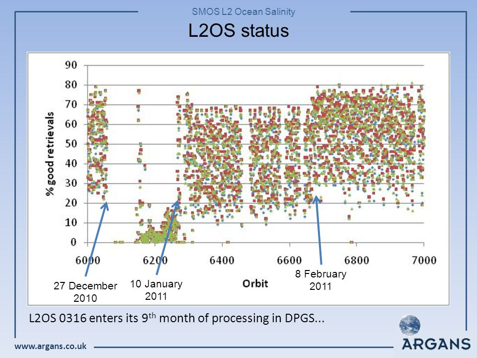 www.argans.co.uk SMOS L2 Ocean Salinity L2OS status 27 December 2010 10 January 2011 8 February 2011 L2OS 0316 enters its 9 th month of processing in