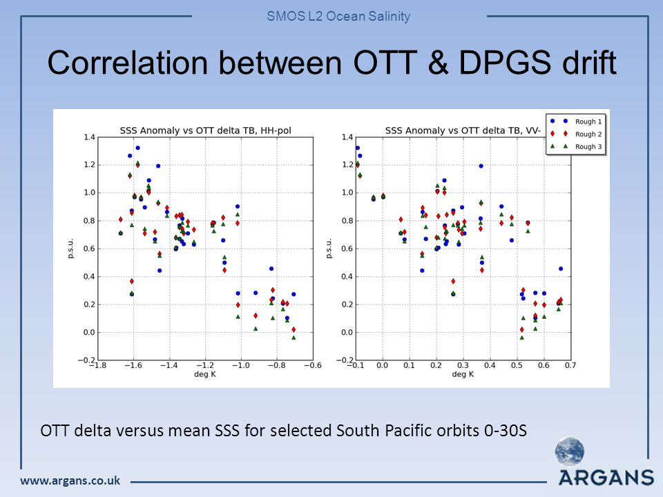 www.argans.co.uk SMOS L2 Ocean Salinity Correlation between OTT & DPGS drift OTT delta versus mean SSS for selected South Pacific orbits 0-30S