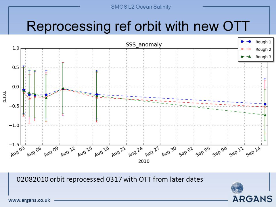 www.argans.co.uk SMOS L2 Ocean Salinity Reprocessing ref orbit with new OTT 02082010 orbit reprocessed 0317 with OTT from later dates