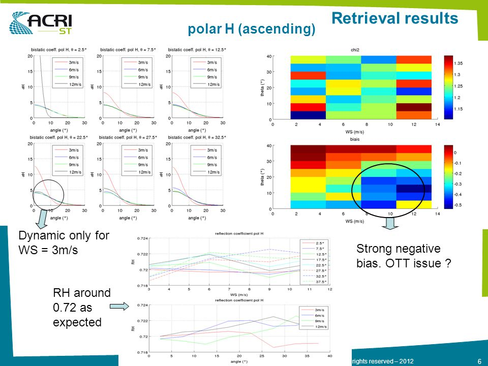 6 © ACRI-ST, all rights reserved – 2012 Retrieval results polar H (ascending) RH around 0.72 as expected Strong negative bias.