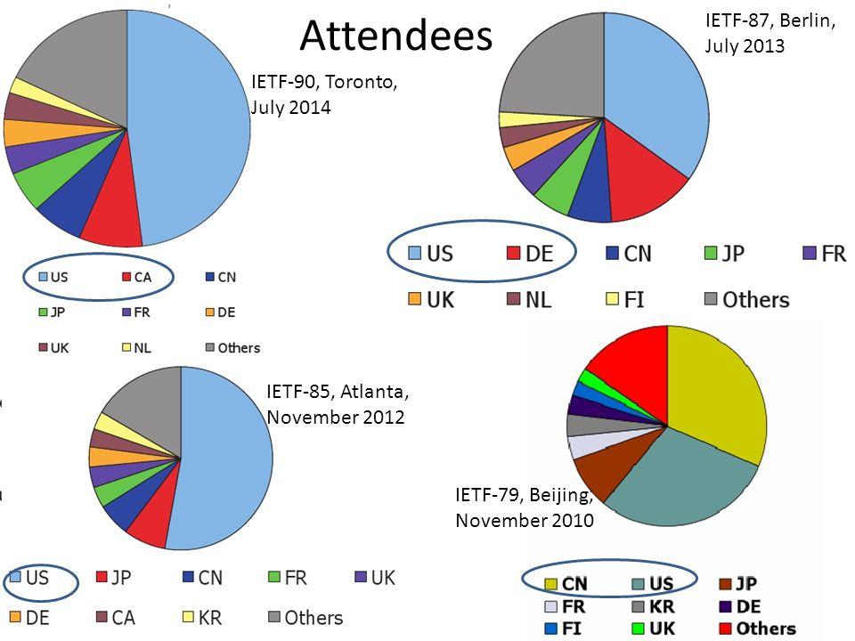 Attendees IETF-87, Berlin, July 2013 IETF-90, Toronto, July 2014 IETF-85, Atlanta, November 2012 IETF-79, Beijing, November 2010