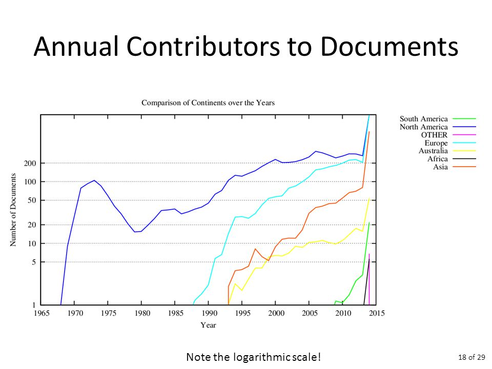 Annual Contributors to Documents Note the logarithmic scale! 18 of 29