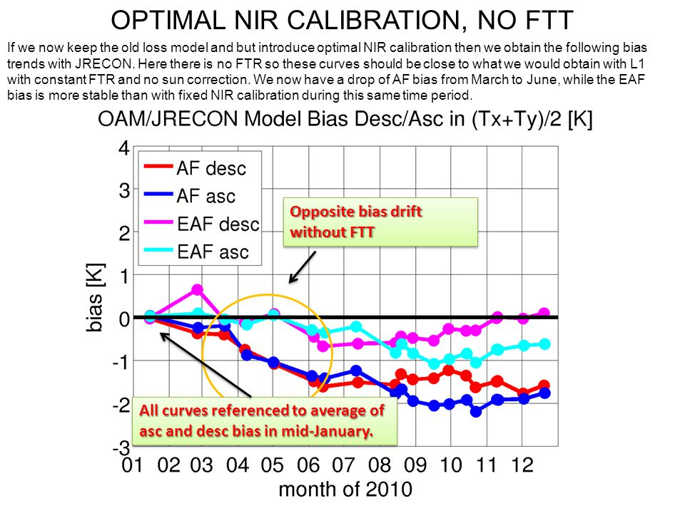 OPTIMAL NIR CALIBRATION, NO FTT If we now keep the old loss model and but introduce optimal NIR calibration then we obtain the following bias trends w
