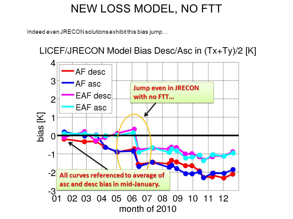 NEW LOSS MODEL, NO FTT Indeed even JRECON solutions exhibit this bias jump… Jump even in JRECON with no FTT… All curves referenced to average of asc a