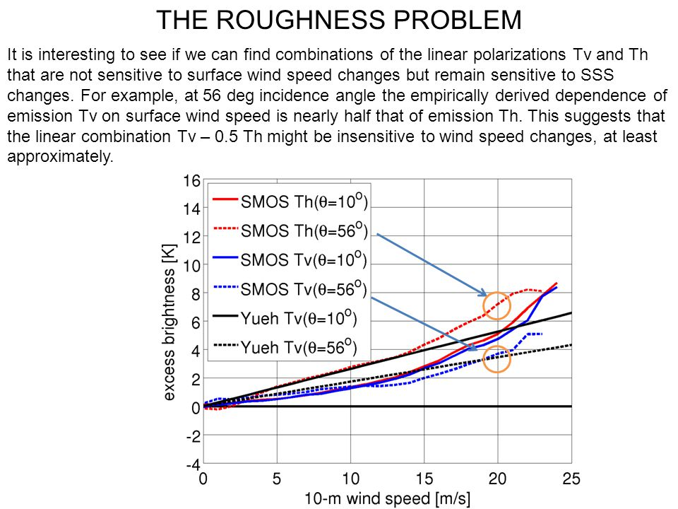 THE ROUGHNESS PROBLEM It is interesting to see if we can find combinations of the linear polarizations Tv and Th that are not sensitive to surface win