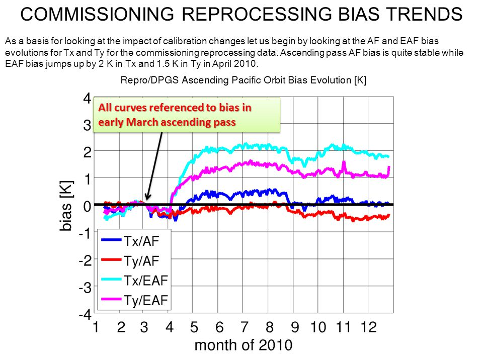 COMMISSIONING REPROCESSING BIAS TRENDS As a basis for looking at the impact of calibration changes let us begin by looking at the AF and EAF bias evol