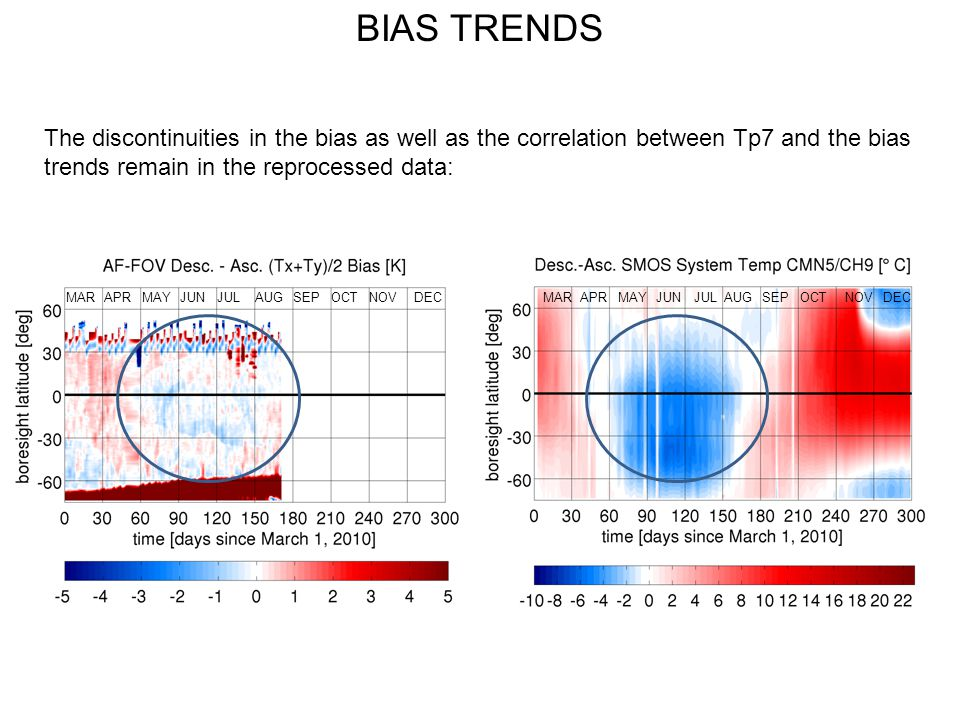 BIAS TRENDS The discontinuities in the bias as well as the correlation between Tp7 and the bias trends remain in the reprocessed data: AUGMARJUNNOVSEP