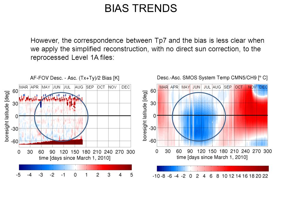 BIAS TRENDS However, the correspondence between Tp7 and the bias is less clear when we apply the simplified reconstruction, with no direct sun correct