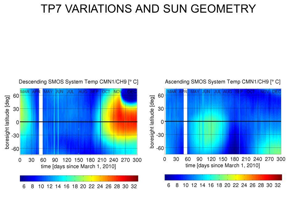 AUGMARJUNNOVSEPOCTAPRJULMAYDECMARJUNNOVSEPAPRJULMAYDECAUGOCT TP7 VARIATIONS AND SUN GEOMETRY