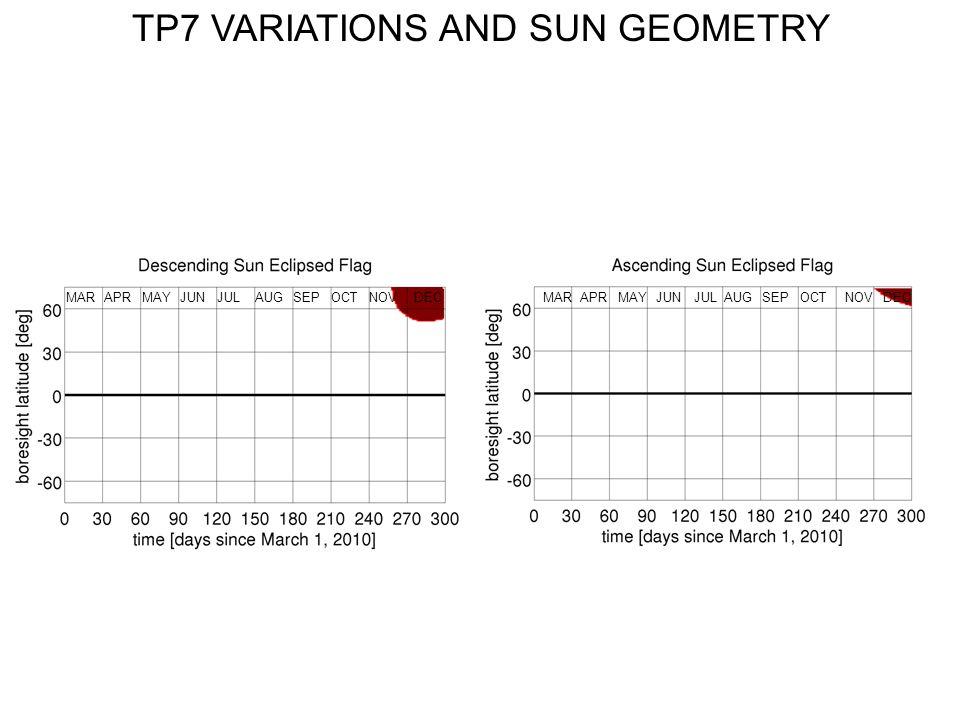 TP7 VARIATIONS AND SUN GEOMETRY AUGMARJUNNOVSEPOCTAPRJULMAYDECMARJUNNOVSEPAPRJULMAYDECAUGOCT